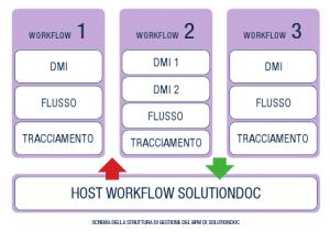 Solutiondoc Designer